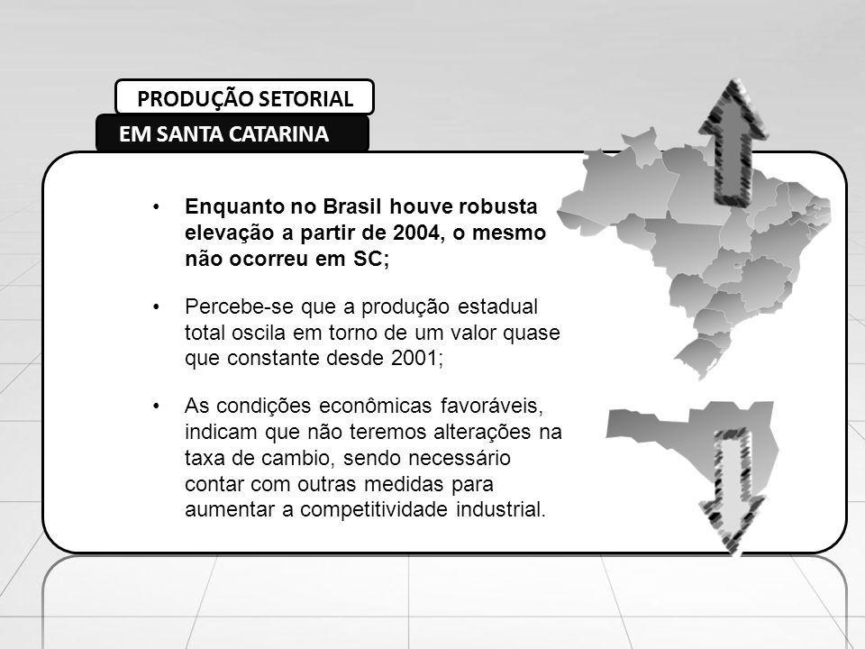 PRODUÇÃO SETORIAL EM SANTA CATARINA Enquanto no Brasil houve robusta elevação a partir de 2004, o mesmo não ocorreu em SC; Percebe-se que a produção e
