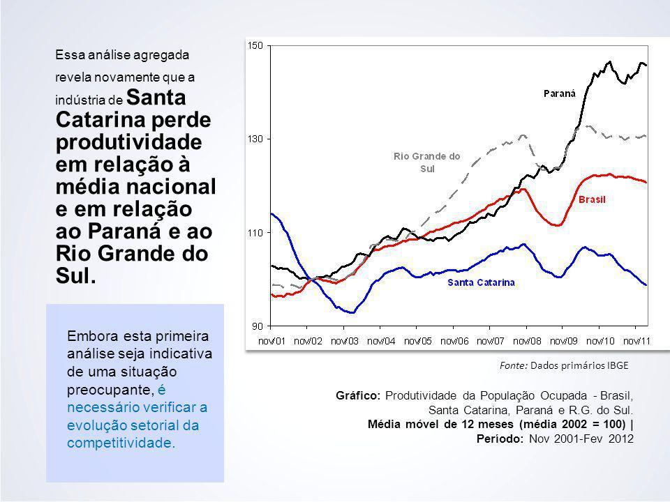 Essa análise agregada revela novamente que a indústria de Santa Catarina perde produtividade em relação à média nacional e em relação ao Paraná e ao R