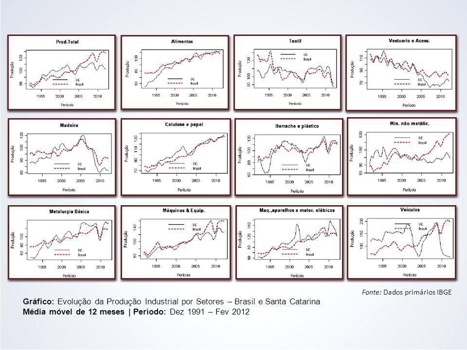 Gráfico: Evolução da Produção Industrial por Setores – Brasil e Santa Catarina Média móvel de 12 meses | Período: Dez 1991 – Fev 2012