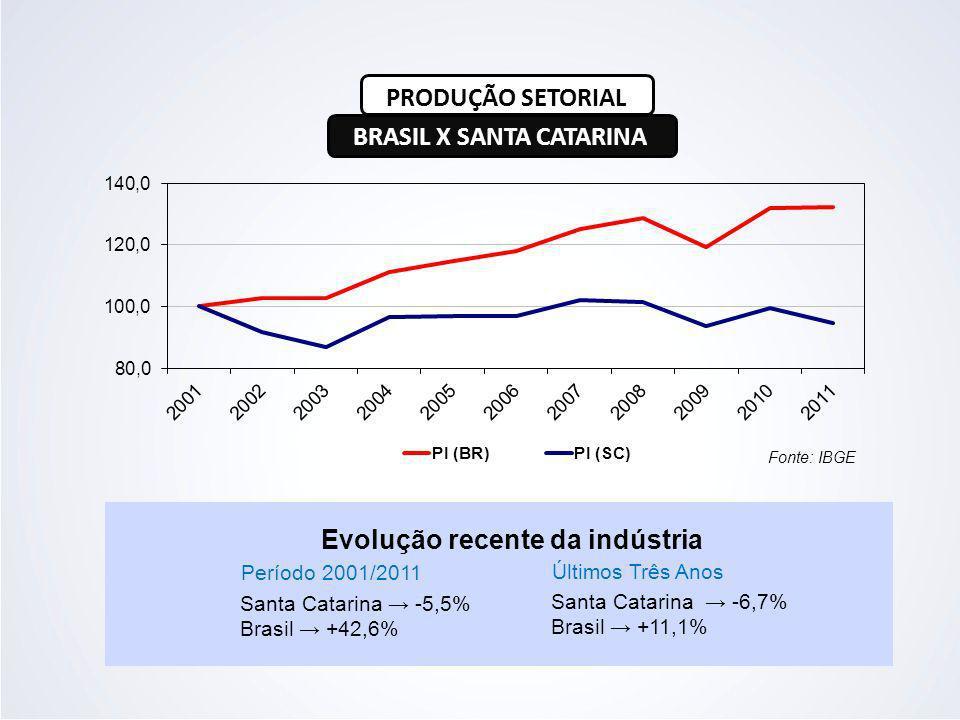 Fonte: IBGE Evolução recente da indústria Período 2001/2011 Últimos Três Anos Santa Catarina -5,5% Brasil +42,6% Santa Catarina -6,7% Brasil +11,1% PR