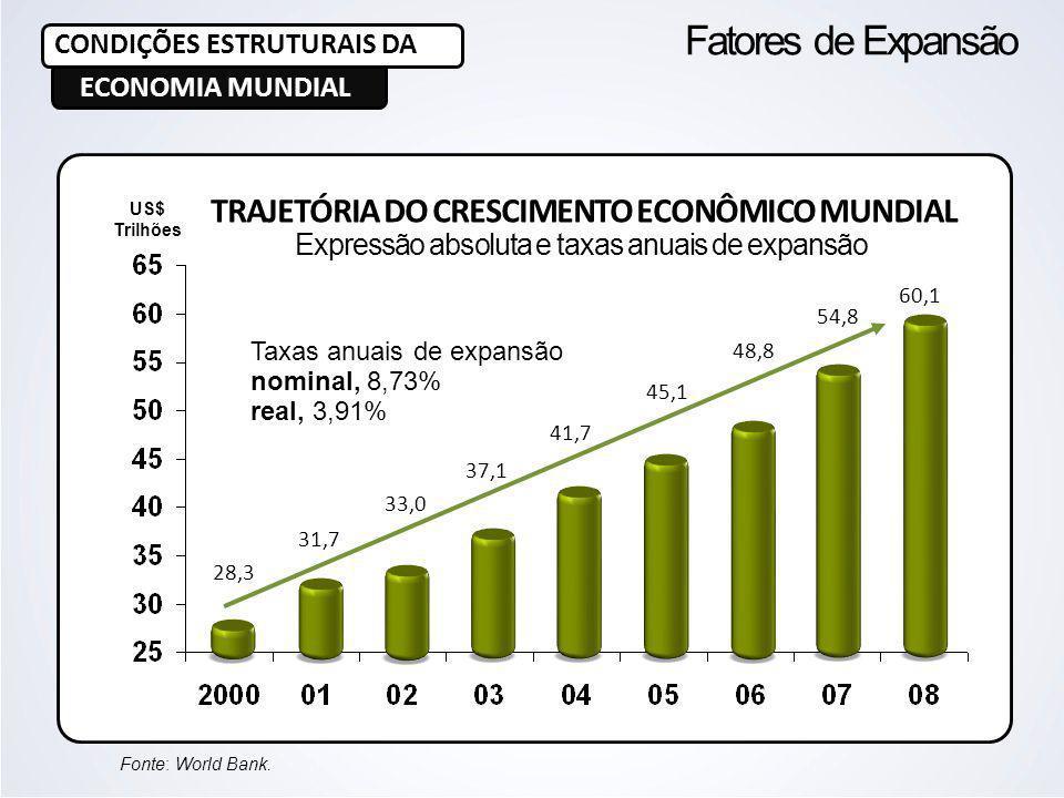 US$ Trilhões Fonte: World Bank. Taxas anuais de expansão nominal, 8,73% real, 3,91% 28,3 31,7 33,0 37,1 41,7 45,1 48,8 54,8 60,1 TRAJETÓRIA DO CRESCIM