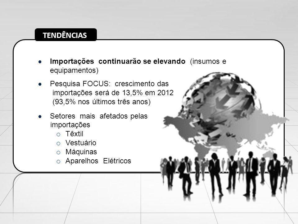 TENDÊNCIAS Importações continuarão se elevando (insumos e equipamentos) Pesquisa FOCUS: crescimento das importações será de 13,5% em 2012 (93,5% nos ú