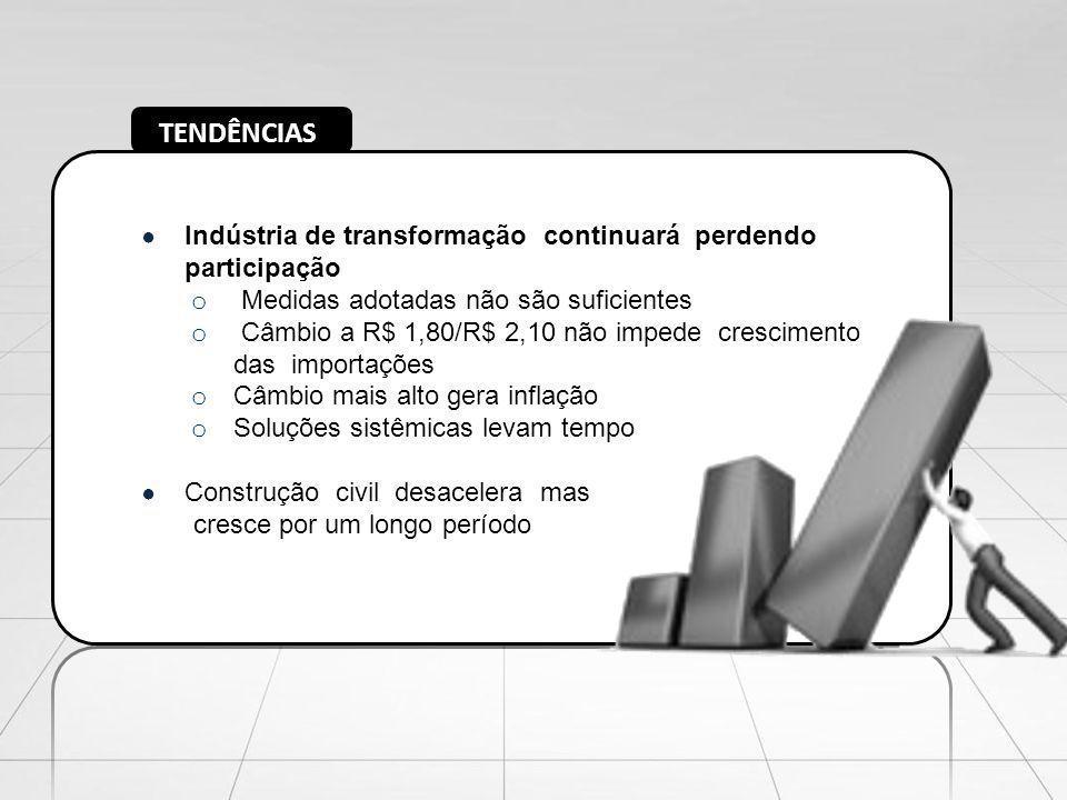 TENDÊNCIAS Indústria de transformação continuará perdendo participação o Medidas adotadas não são suficientes o Câmbio a R$ 1,80/R$ 2,10 não impede cr
