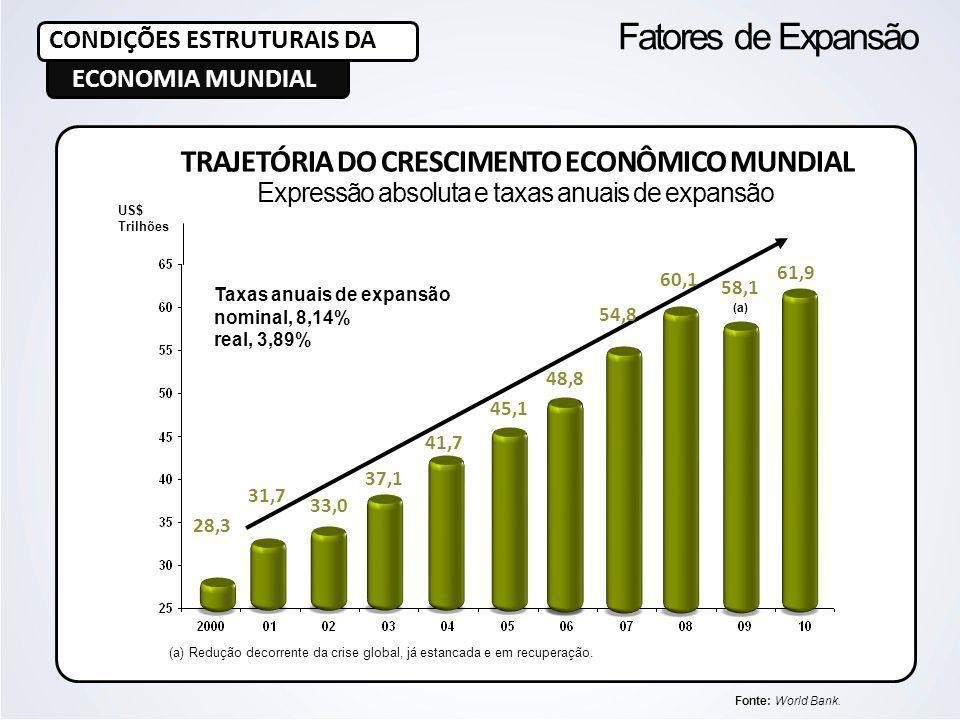 TRAJETÓRIA DO CRESCIMENTO ECONÔMICO MUNDIAL Expressão absoluta e taxas anuais de expansão CONDIÇÕES ESTRUTURAIS DA ECONOMIA MUNDIAL Fatores de Expansã