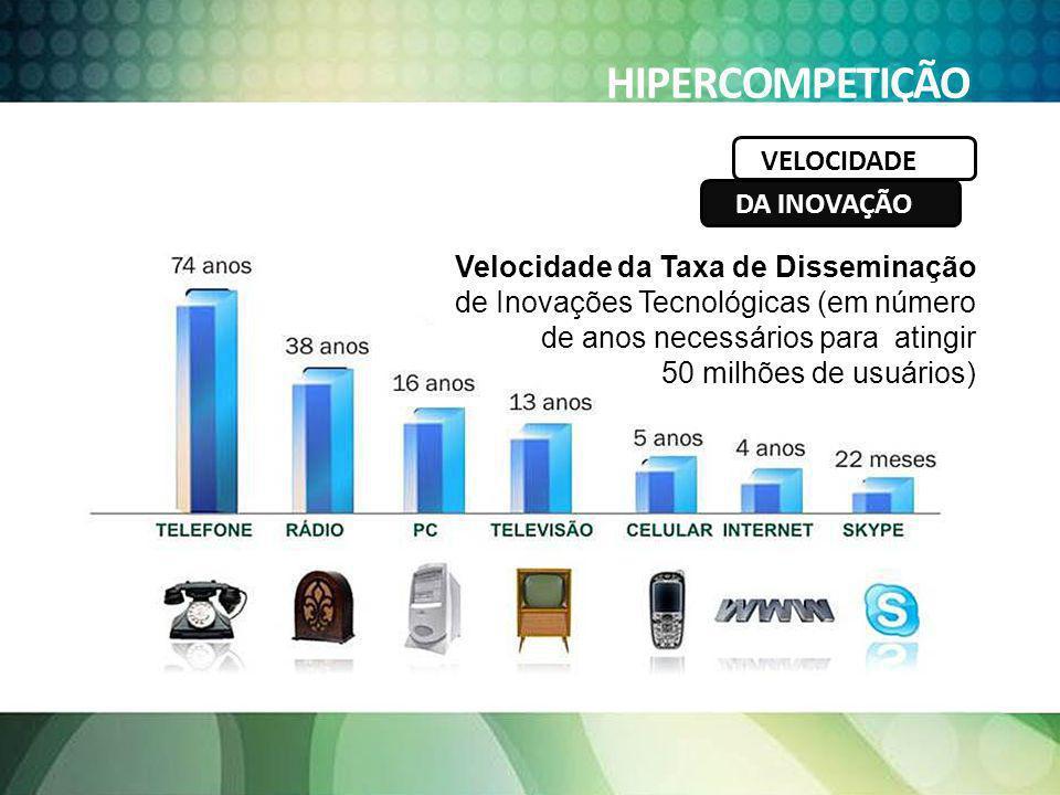 HIPERCOMPETIÇÃO Velocidade da Taxa de Disseminação de Inovações Tecnológicas (em número de anos necessários para atingir 50 milhões de usuários) VELOC