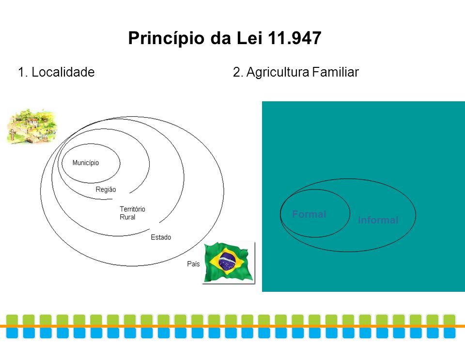 Princípio da Lei 11.947 1. Localidade 2. Agricultura Familiar Formal Informal