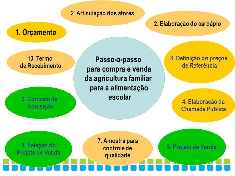 1. Orçamento 2. Articulação dos atores 3. Definição do preços de Referência 5. Projeto de Venda 4. Elaboração da Chamada Pública 7. Amostra para contr