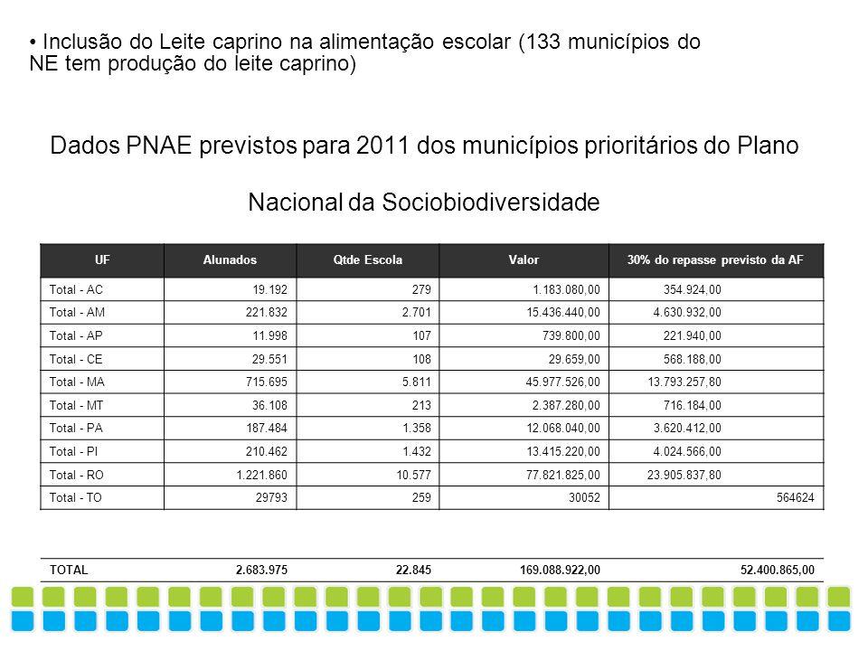 Dados PNAE previstos para 2011 dos municípios prioritários do Plano Nacional da Sociobiodiversidade UFAlunadosQtde EscolaValor30% do repasse previsto
