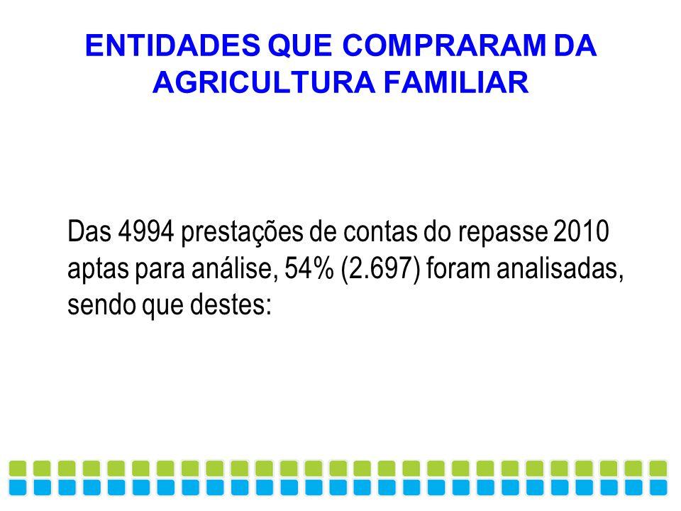 ENTIDADES QUE COMPRARAM DA AGRICULTURA FAMILIAR Das 4994 prestações de contas do repasse 2010 aptas para análise, 54% (2.697) foram analisadas, sendo
