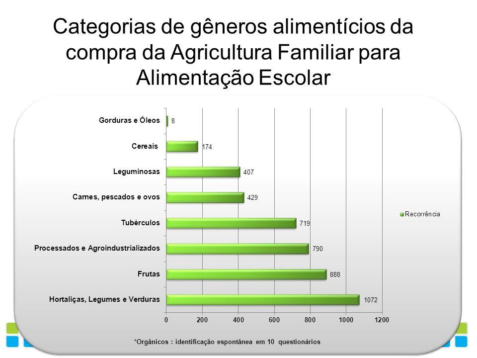 Categorias de gêneros alimentícios da compra da Agricultura Familiar para Alimentação Escolar *Orgânicos : identificação espontânea em 10 questionário