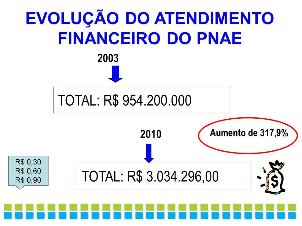 EVOLUÇÃO DO ATENDIMENTO FINANCEIRO DO PNAE TOTAL: R$ 3.034.296,00 TOTAL: R$ 954.200.000 2003 2010 Aumento de 317,9% R$ 0,30 R$ 0,60 R$ 0,90