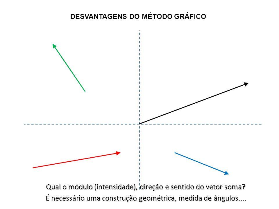 DESVANTAGENS DO MÉTODO GRÁFICO Qual o módulo (intensidade), direção e sentido do vetor soma? Qual o módulo (intensidade), direção e sentido do vetor s