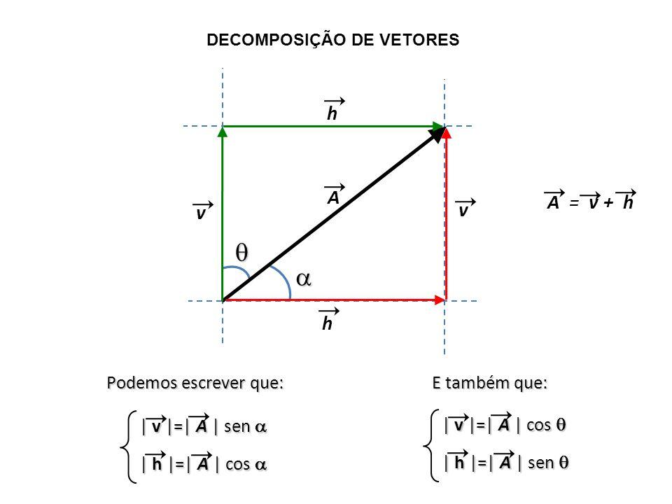 DECOMPOSIÇÃO DE VETORES A = v + h A v h h v | v |=| A | sen | v |=| A | sen | h |=| A | cos | h |=| A | cos | v |=| A | cos | v |=| A | cos | h |=| A