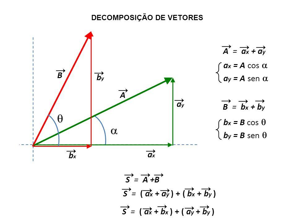 DECOMPOSIÇÃO DE VETORES A = a x + a y B A axax ayay bxbx byby B = b x + b y a x = A cos a y = A sen b x = B cos b y = B sen S = A +B S = ( a x + a y )