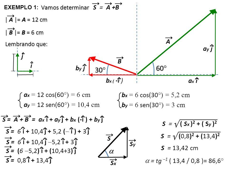 B A 60 ° EXEMPLO 1: S = A +B Vamos determinar 30 ° | A |= A = 12 cm | B |= B = 6 cm i j Lembrando que: b x ( -i ) by jby j ax iax i ay jay j a x = 12