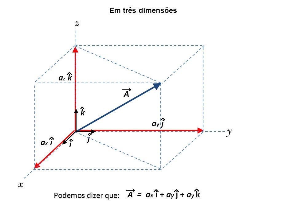 ay jay j az kaz k ax iax i i j k x y z Em três dimensões Podemos dizer que: A = a x i + a y j + a y k A