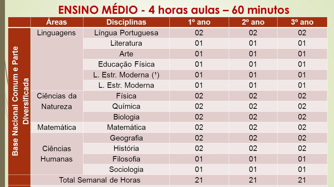 ENSINO MÉDIO - 4 horas aulas – 60 minutos ÁreasDisciplinas1º ano2º ano3º ano Base Nacional Comum e Parte Diversificada LinguagensLíngua Portuguesa02 L