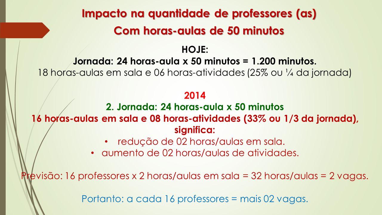 Impacto na quantidade de professores (as) Com horas-aulas de 50 minutos HOJE: Jornada: 24 horas-aula x 50 minutos = 1.200 minutos. 18 horas-aulas em s