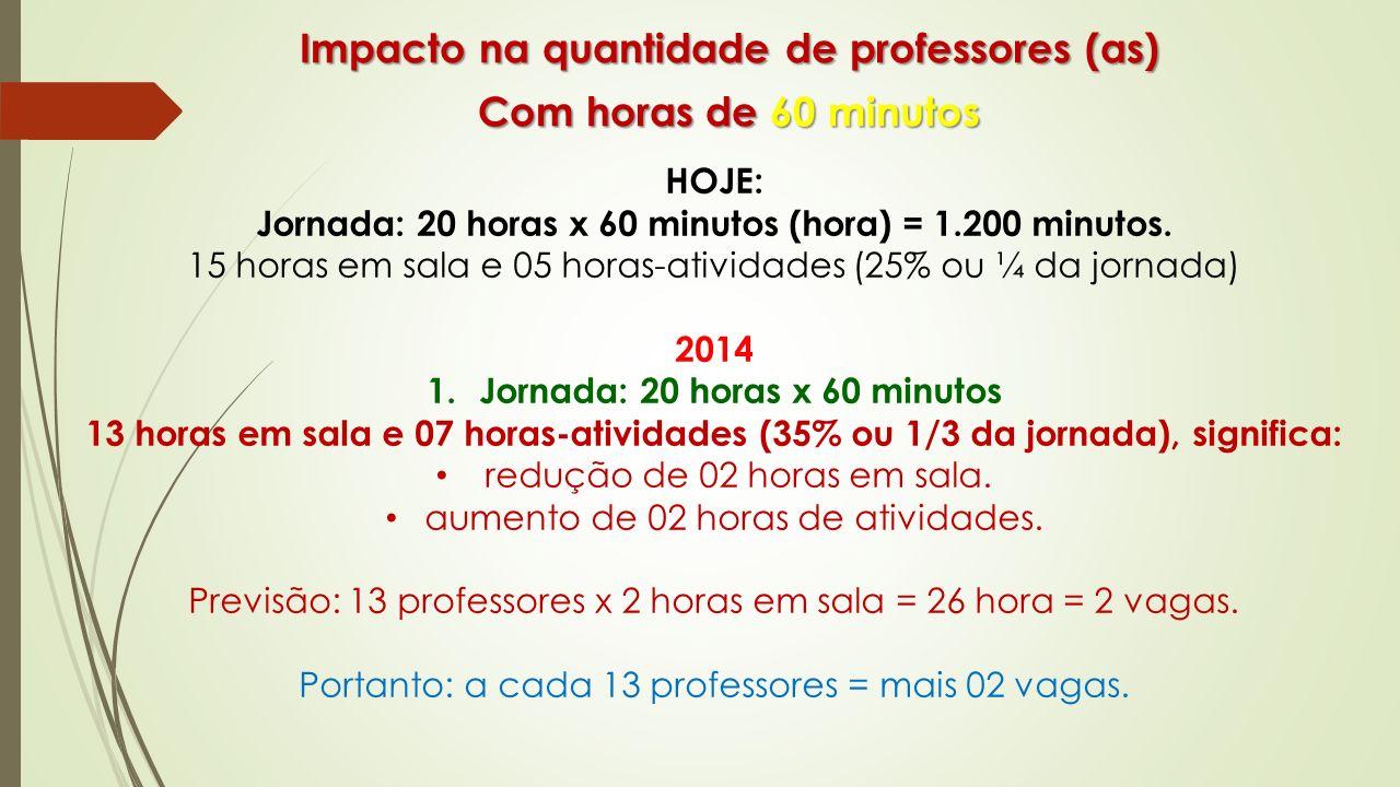 Impacto na quantidade de professores (as) Com horas de 60 minutos HOJE: Jornada: 20 horas x 60 minutos (hora) = 1.200 minutos. 15 horas em sala e 05 h