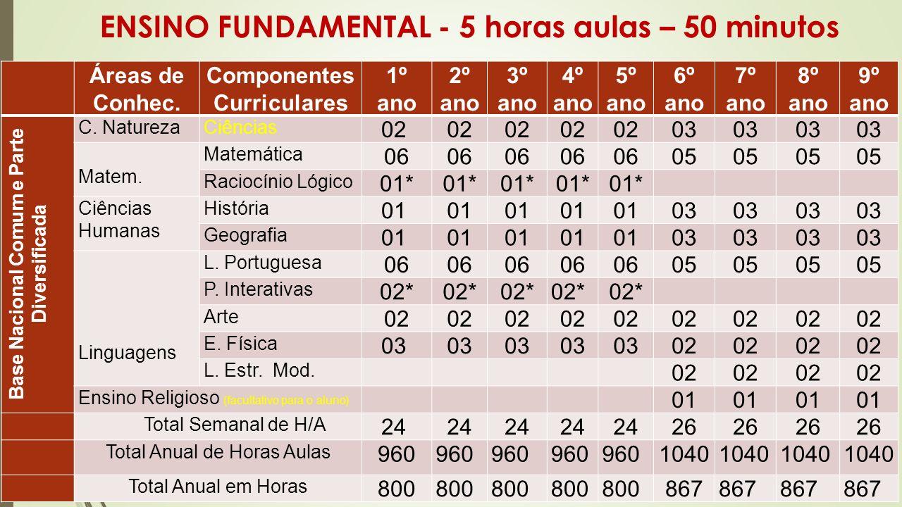 ENSINO FUNDAMENTAL - 5 horas aulas – 50 minutos Áreas de Conhec. Componentes Curriculares 1º ano 2º ano 3º ano 4º ano 5º ano 6º ano 7º ano 8º ano 9º a