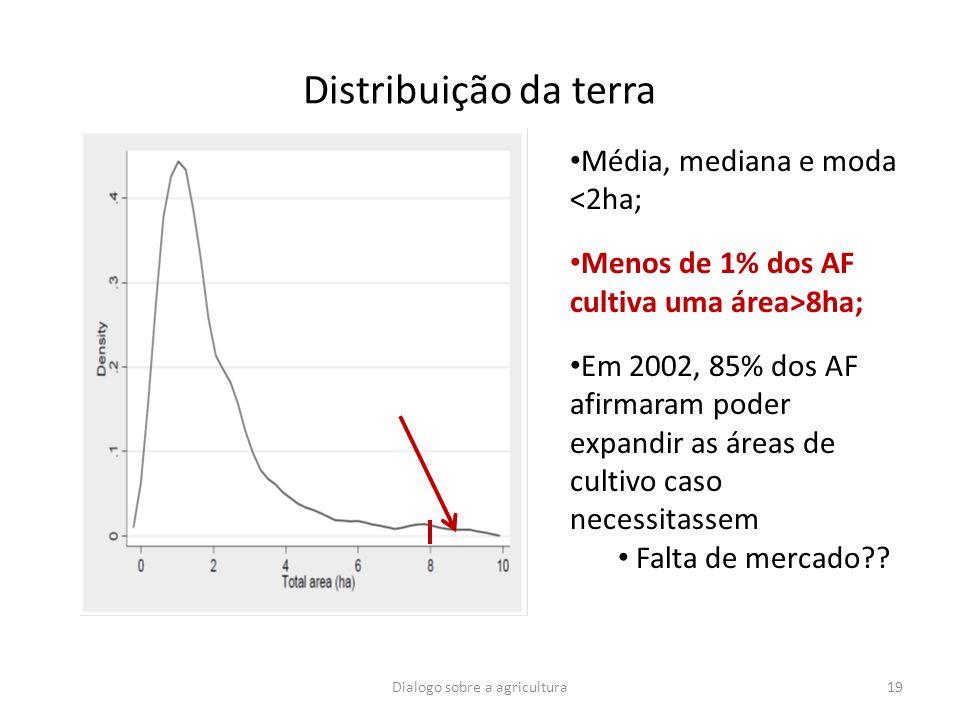 Distribuição da terra Dialogo sobre a agricultura19 Média, mediana e moda <2ha; Menos de 1% dos AF cultiva uma área>8ha; Em 2002, 85% dos AF afirmaram