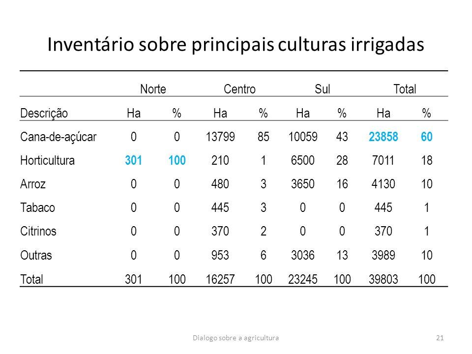 Inventário sobre principais culturas irrigadas NorteCentroSulTotal DescriçãoHa% % % % Cana-de-açúcar0013799851005943 2385860 Horticultura 301100 21016