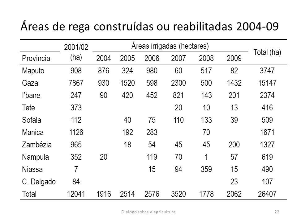 22 Áreas de rega construídas ou reabilitadas 2004-09 2001/02 (ha) Áreas irrigadas (hectares) Total (ha) Província200420052006200720082009 Maputo908876