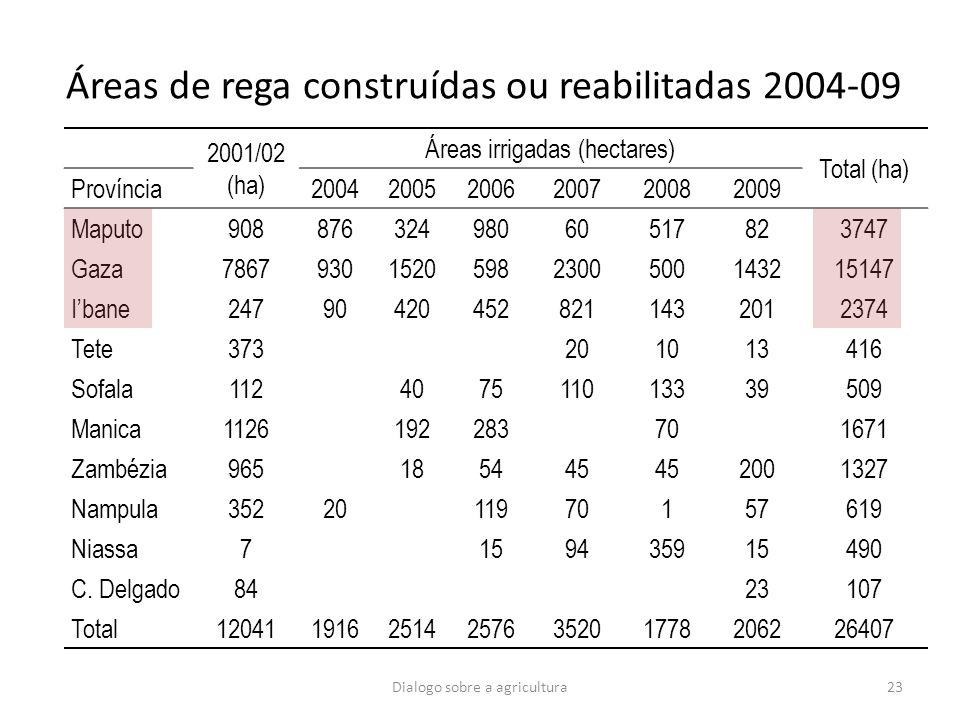 Áreas de rega construídas ou reabilitadas 2004-09 2001/02 (ha) Áreas irrigadas (hectares) Total (ha) Província200420052006200720082009 Maputo908876324