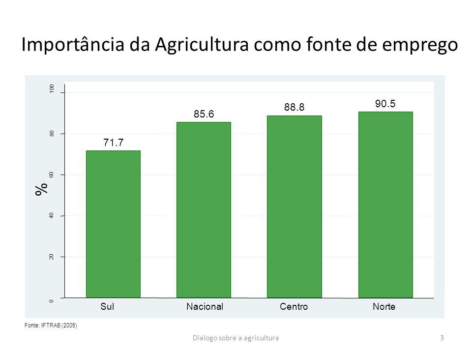 Importância da Agricultura como fonte de emprego 71.7 85.6 88.8 90.5 0 20 40 60 80 100 % SulNacionalCentroNorte Fonte: IFTRAB (2005) 3Dialogo sobre a