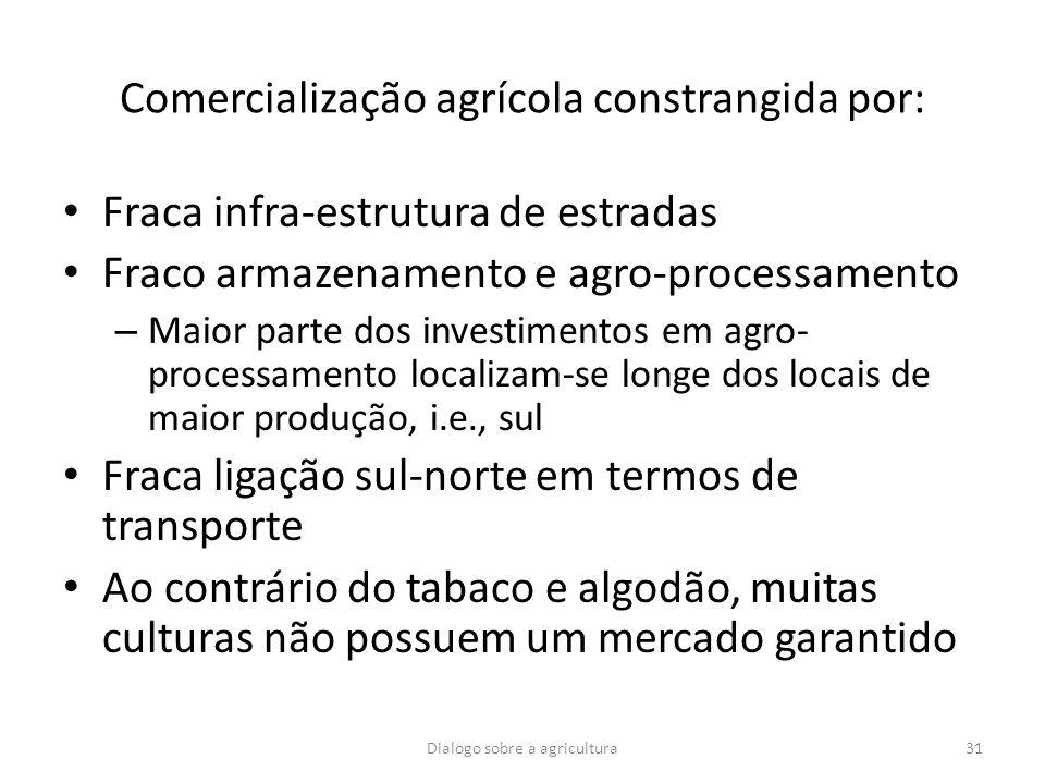 Comercialização agrícola constrangida por: Fraca infra-estrutura de estradas Fraco armazenamento e agro-processamento – Maior parte dos investimentos