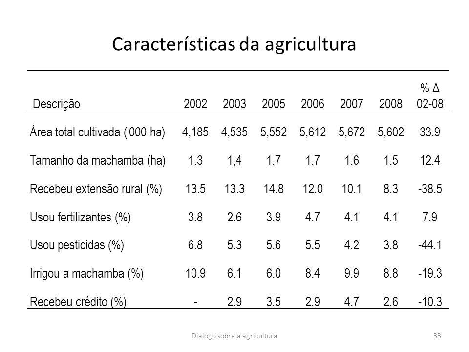 Características da agricultura Descrição200220032005200620072008 % Δ 02-08 Área total cultivada ('000 ha)4,1854,5355,5525,6125,6725,60233.9 Tamanho da