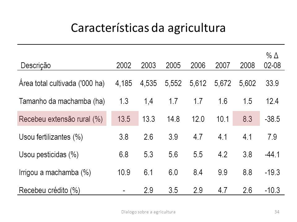 34 Características da agricultura Descrição200220032005200620072008 % Δ 02-08 Área total cultivada ('000 ha)4,1854,5355,5525,6125,6725,60233.9 Tamanho