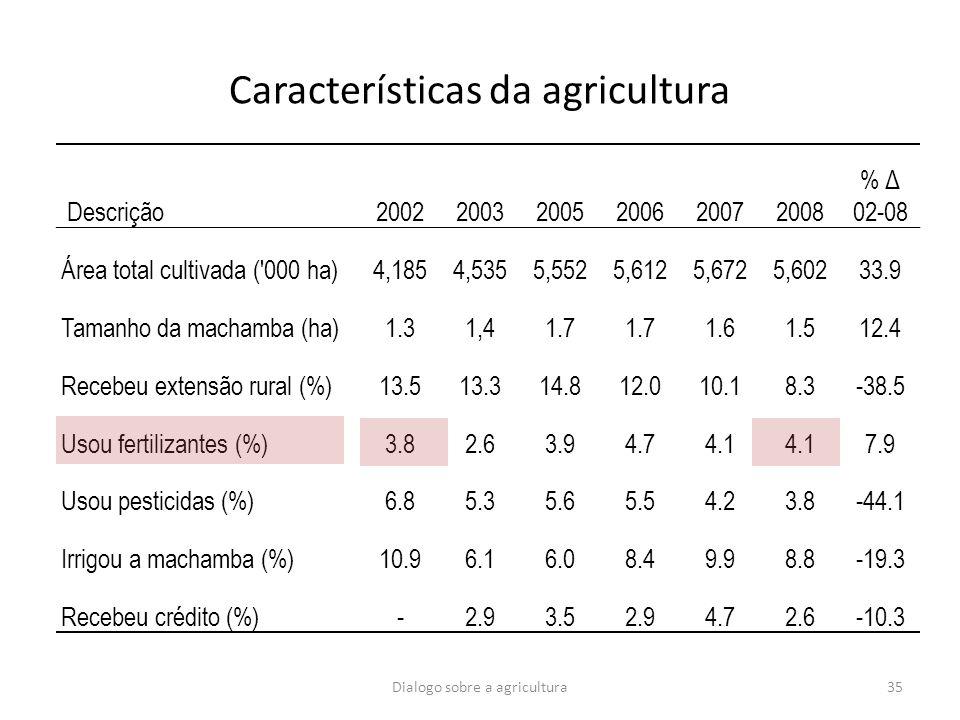 Dialogo sobre a agricultura35 Características da agricultura Descrição200220032005200620072008 % Δ 02-08 Área total cultivada ('000 ha)4,1854,5355,552