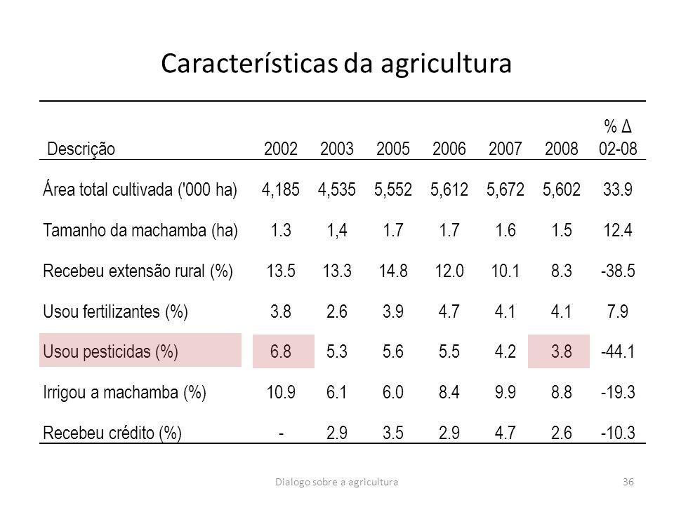 Dialogo sobre a agricultura36 Características da agricultura Descrição200220032005200620072008 % Δ 02-08 Área total cultivada ('000 ha)4,1854,5355,552