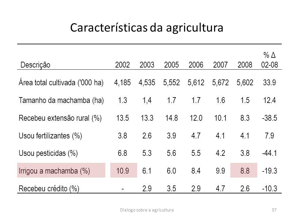 Dialogo sobre a agricultura37 Características da agricultura Descrição200220032005200620072008 % Δ 02-08 Área total cultivada ('000 ha)4,1854,5355,552