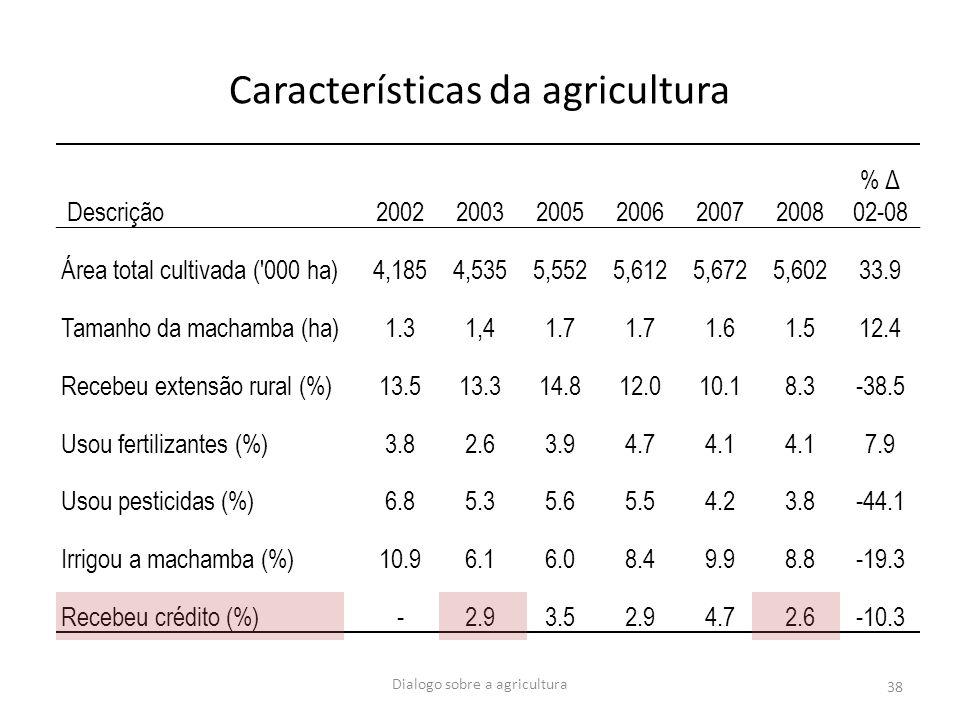 Dialogo sobre a agricultura 38 Características da agricultura Descrição200220032005200620072008 % Δ 02-08 Área total cultivada ('000 ha)4,1854,5355,55