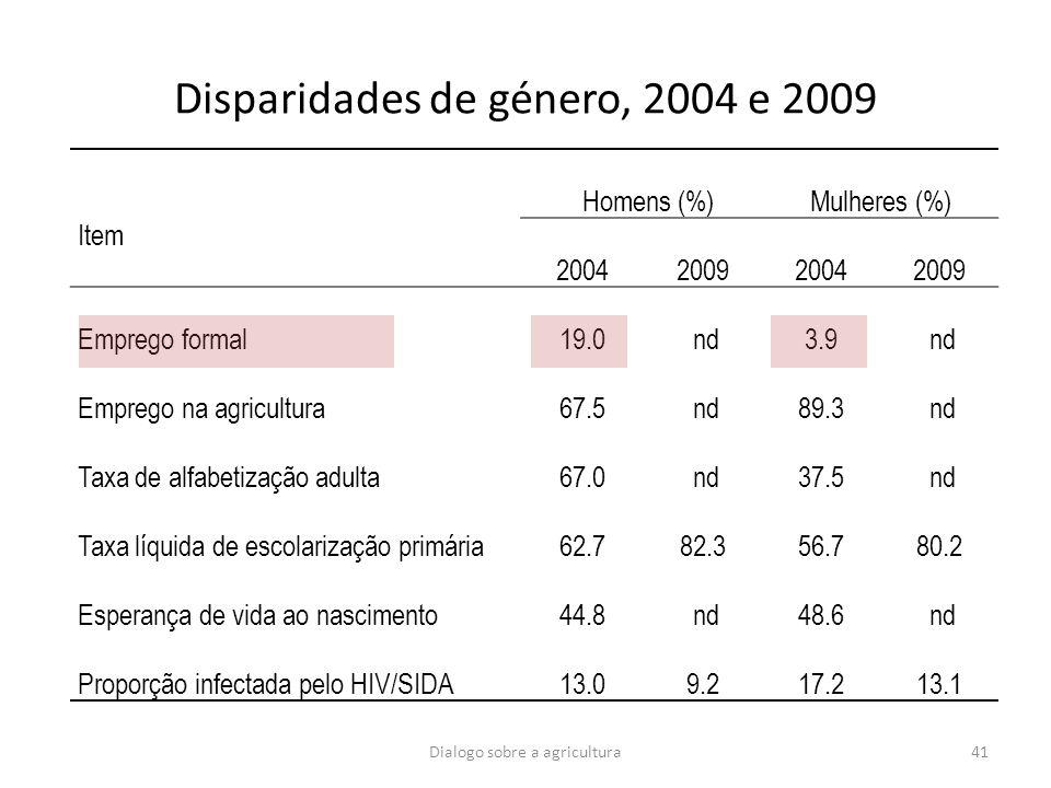Disparidades de género, 2004 e 2009 Item Homens (%)Mulheres (%) 2004200920042009 Emprego formal19.0 nd3.9 nd Emprego na agricultura67.5 nd89.3 nd Taxa