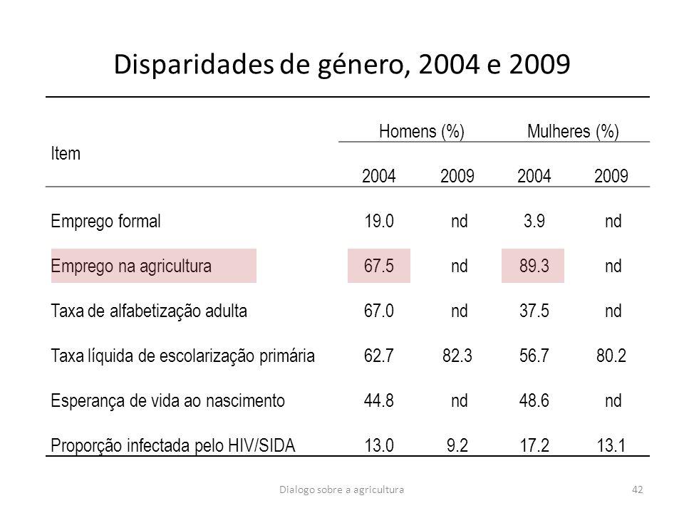 42 Disparidades de género, 2004 e 2009 Item Homens (%)Mulheres (%) 2004200920042009 Emprego formal19.0 nd3.9 nd Emprego na agricultura67.5 nd89.3 nd T