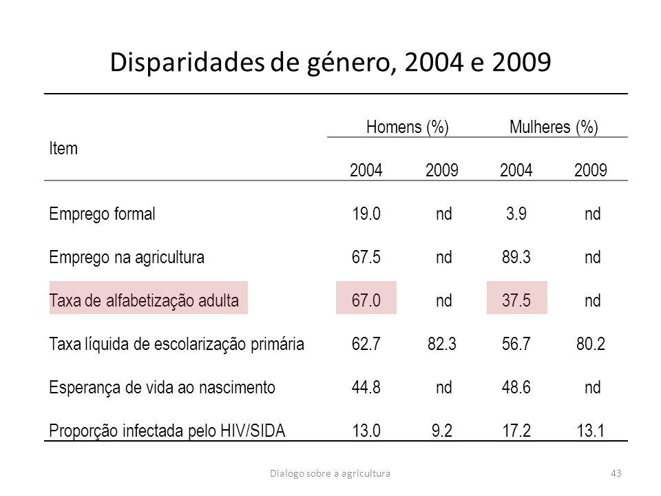 Dialogo sobre a agricultura43 Disparidades de género, 2004 e 2009 Item Homens (%)Mulheres (%) 2004200920042009 Emprego formal19.0 nd3.9 nd Emprego na