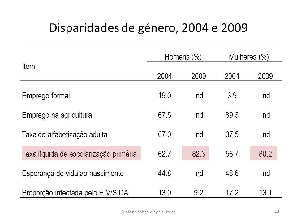 Dialogo sobre a agricultura44 Disparidades de género, 2004 e 2009 Item Homens (%)Mulheres (%) 2004200920042009 Emprego formal19.0 nd3.9 nd Emprego na