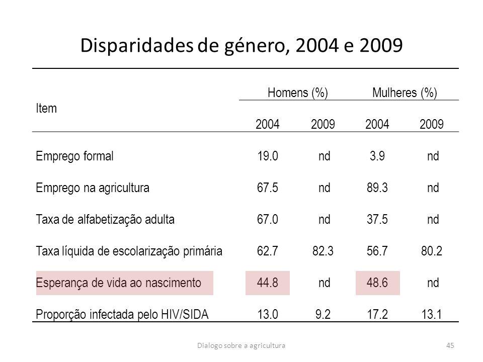 Dialogo sobre a agricultura45 Disparidades de género, 2004 e 2009 Item Homens (%)Mulheres (%) 2004200920042009 Emprego formal19.0 nd3.9 nd Emprego na