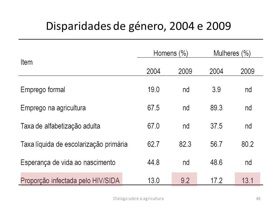 Dialogo sobre a agricultura46 Disparidades de género, 2004 e 2009 Item Homens (%)Mulheres (%) 2004200920042009 Emprego formal19.0 nd3.9 nd Emprego na