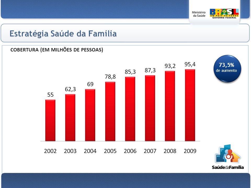 0 COBERTURA (EM MILHÕES DE PESSOAS) 73,5% de aumento