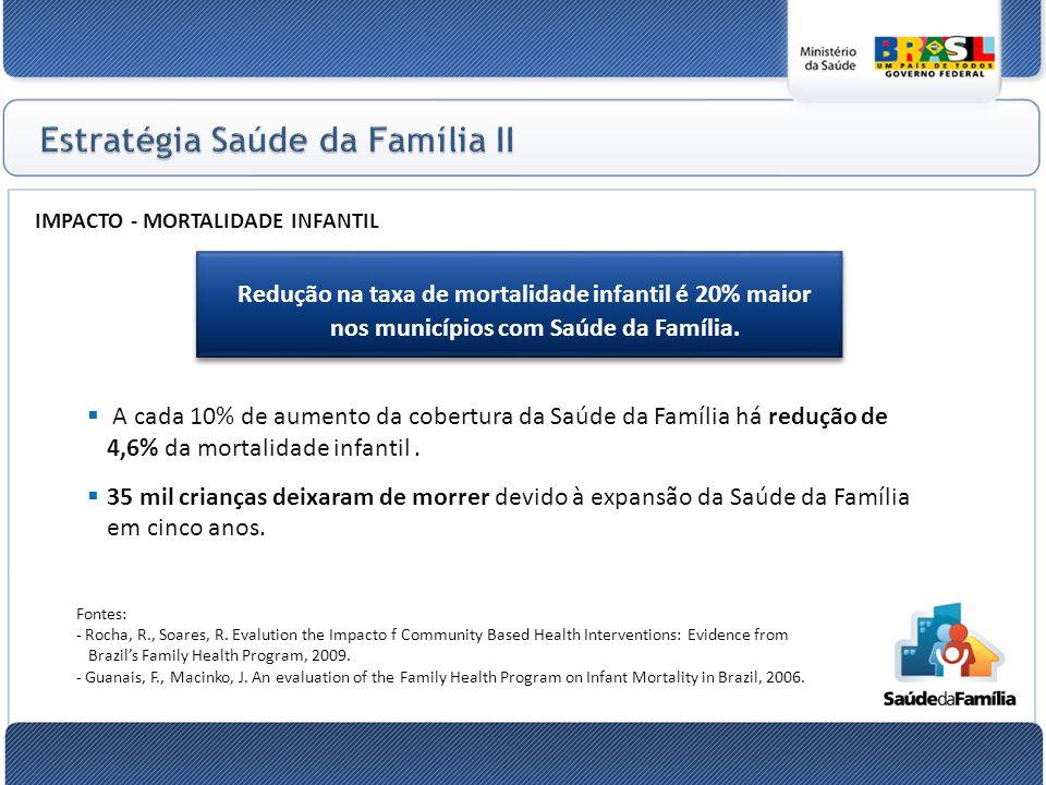 IMPACTO - MORTALIDADE INFANTIL Redução na taxa de mortalidade infantil é 20% maior nos municípios com Saúde da Família.