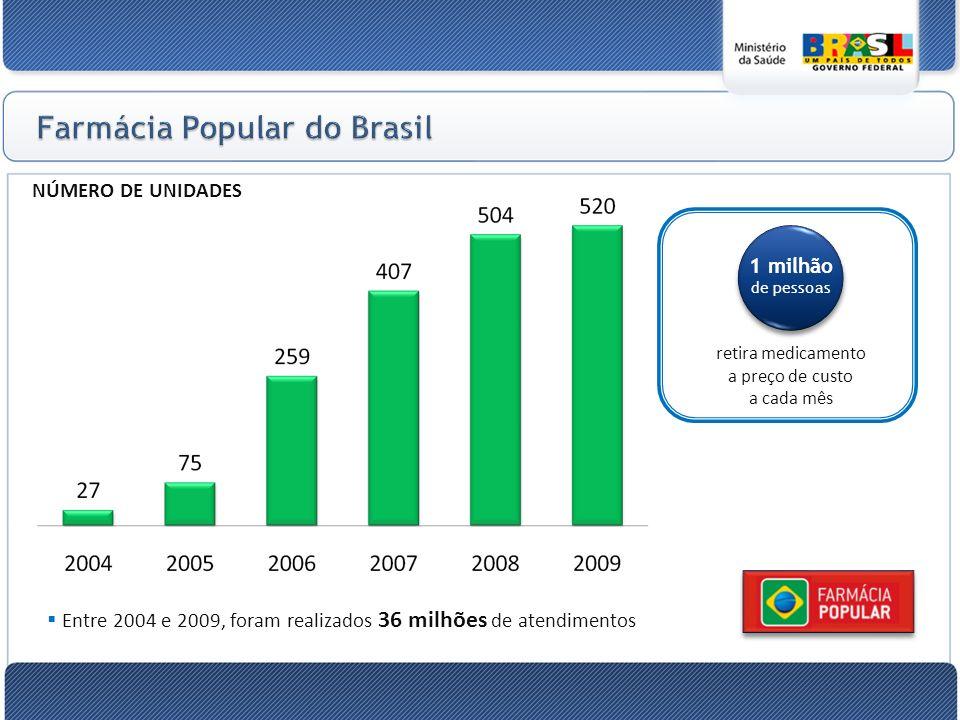 NÚMERO DE UNIDADES Entre 2004 e 2009, foram realizados 36 milhões de atendimentos retira medicamento a preço de custo a cada mês 1 milhão de pessoas