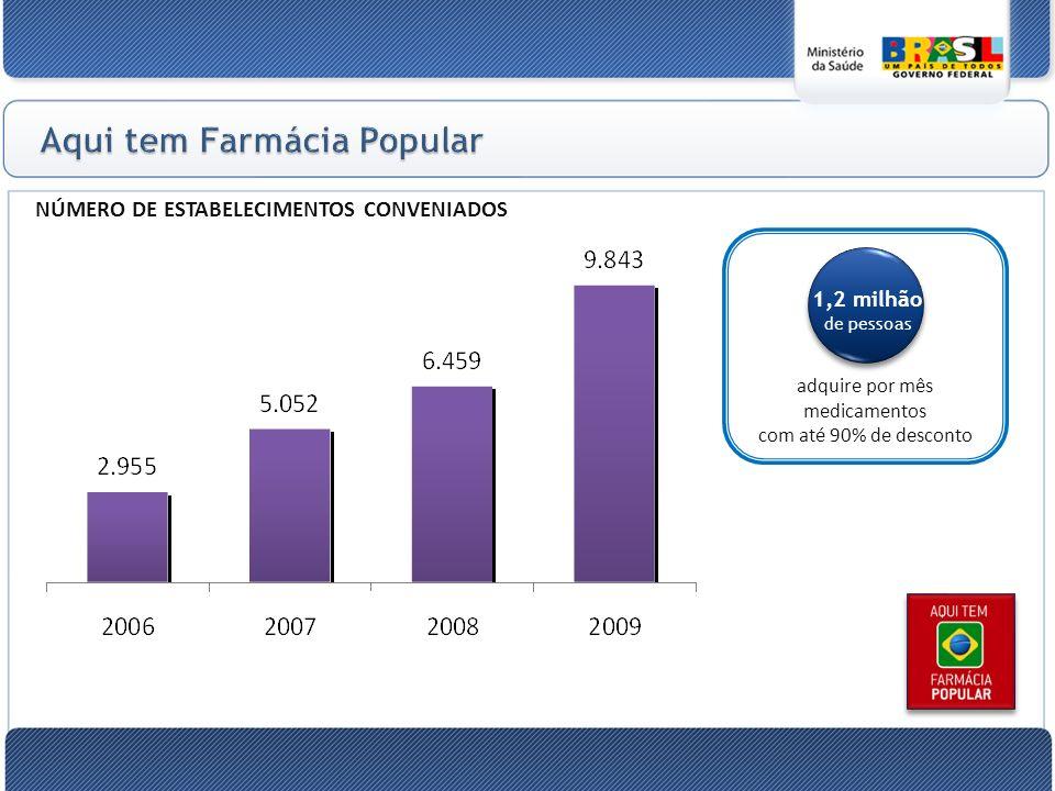 NÚMERO DE ESTABELECIMENTOS CONVENIADOS 1,2 milhão de pessoas adquire por mês medicamentos com até 90% de desconto