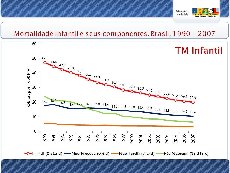 Mortalidade Infantil e seus componentes. Brasil, 1990 - 2007 TM Infantil