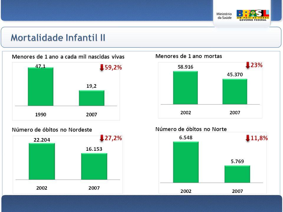Número de óbitos no Nordeste Número de óbitos no Norte Menores de 1 ano a cada mil nascidas vivas Menores de 1 ano mortas 27,2% 11,8% 59,2% 23%