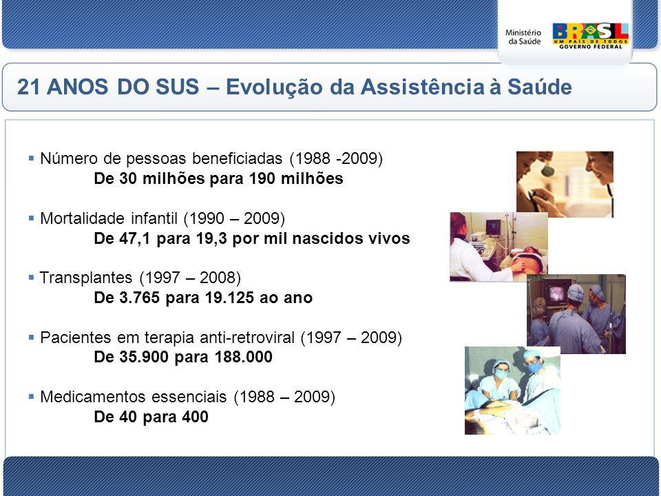 Número de pessoas beneficiadas (1988 -2009) De 30 milhões para 190 milhões Mortalidade infantil (1990 – 2009) De 47,1 para 19,3 por mil nascidos vivos Transplantes (1997 – 2008) De 3.765 para 19.125 ao ano Pacientes em terapia anti-retroviral (1997 – 2009) De 35.900 para 188.000 Medicamentos essenciais (1988 – 2009) De 40 para 400 21 ANOS DO SUS – Evolução da Assistência à Saúde