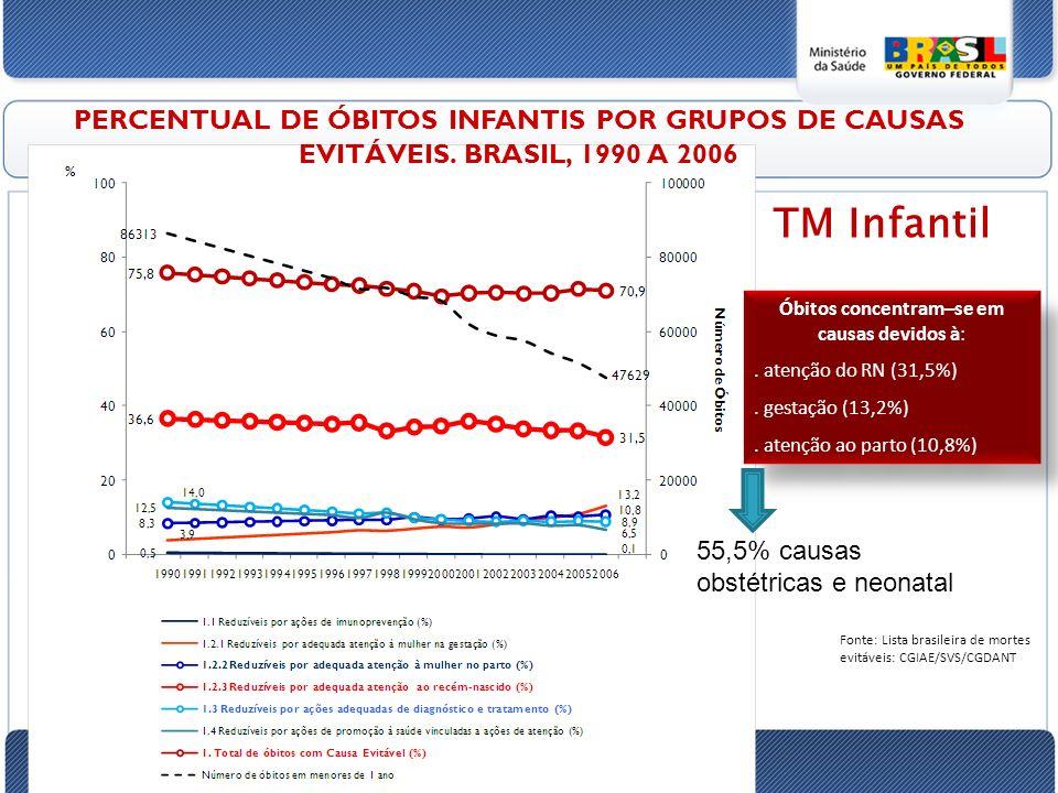 Fonte: Lista brasileira de mortes evitáveis: CGIAE/SVS/CGDANT PERCENTUAL DE ÓBITOS INFANTIS POR GRUPOS DE CAUSAS EVITÁVEIS.